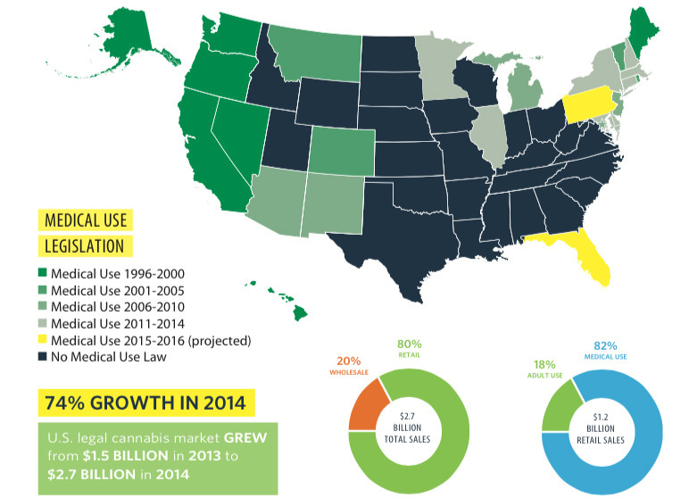 Medical Marijuana States and Trends 2015